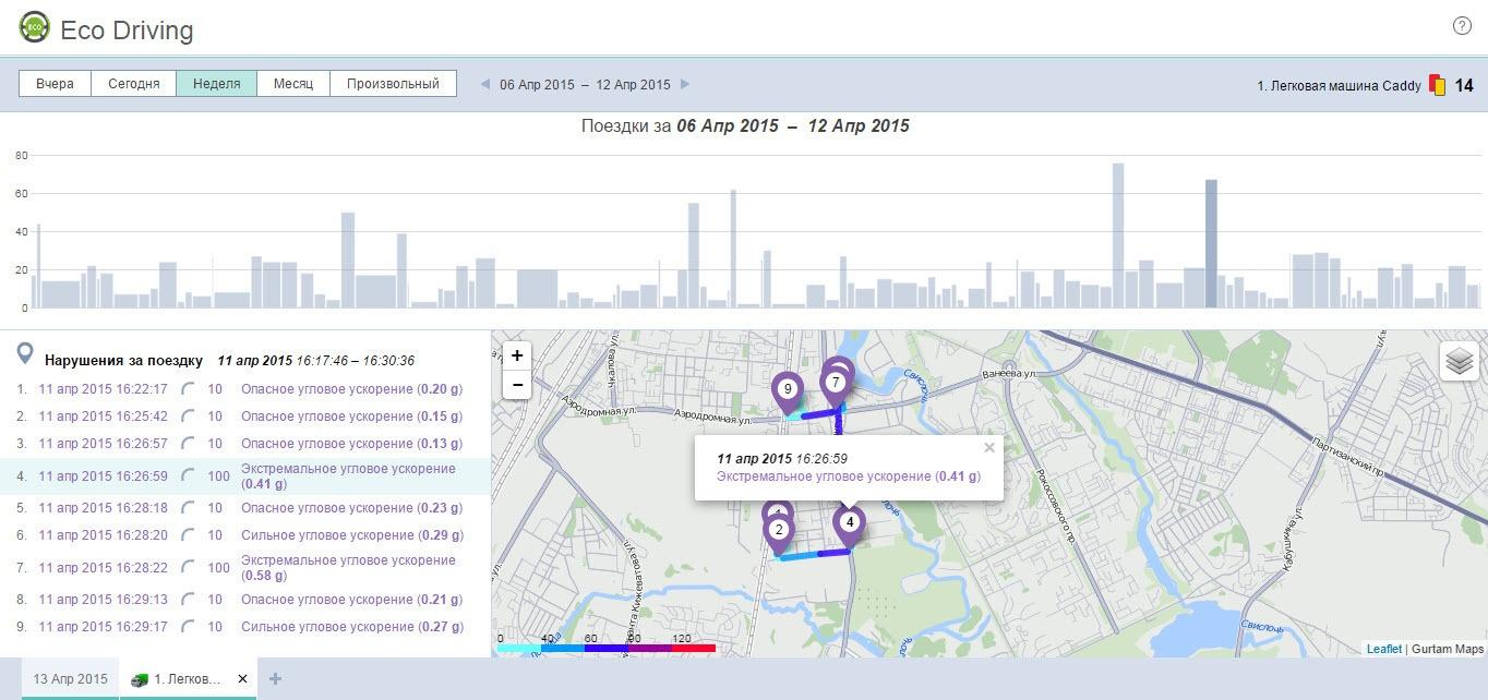 Eco Driving: обзор инструмента для оценки водительского поведения - 4