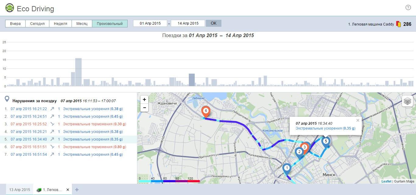 Eco Driving: обзор инструмента для оценки водительского поведения - 8