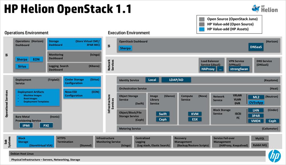 HP OpenStack Helion – первое знакомство - 2