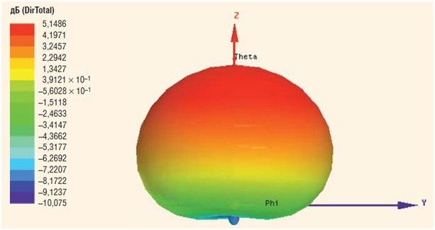Как подключиться к космическому спутнику и исполнить детскую мечту - 5