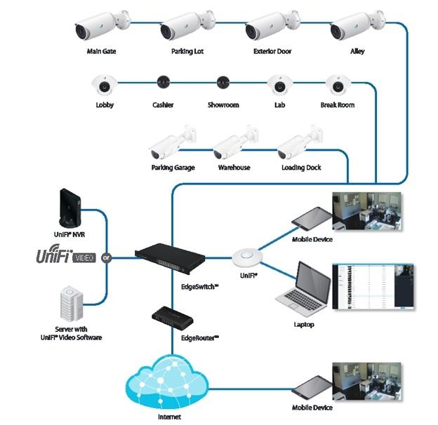 Развёртывание видеонаблюдения на скорую руку, или провода нам ни к чему - 2
