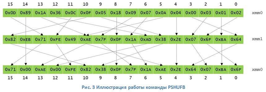 Шифрование ГОСТ 28147-89 на х86- и GPU-процессорах - 3