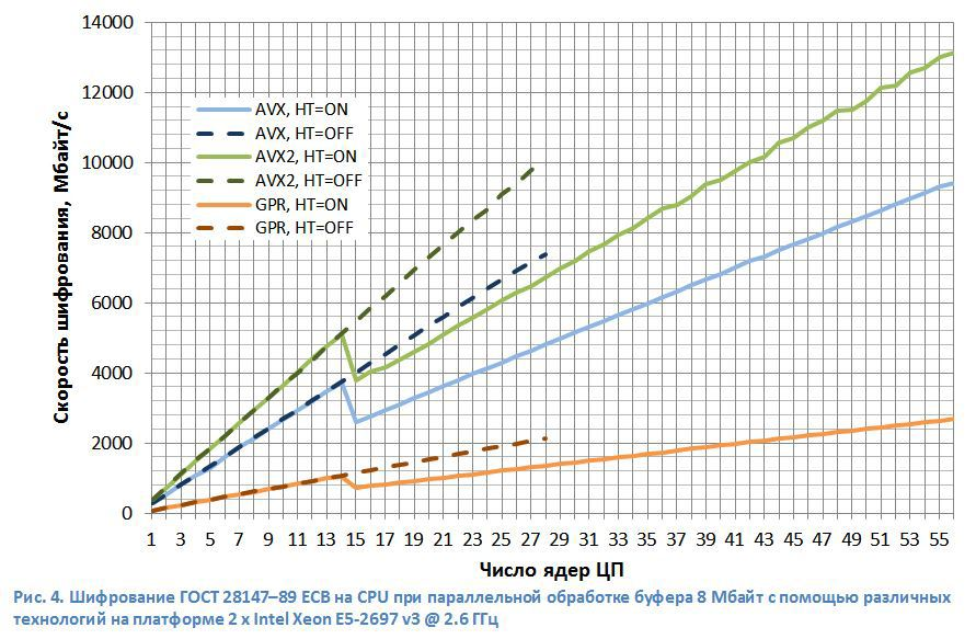 Шифрование ГОСТ 28147-89 на х86- и GPU-процессорах - 4