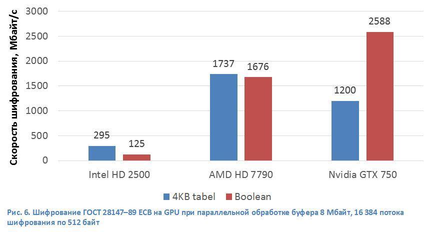 Шифрование ГОСТ 28147-89 на х86- и GPU-процессорах - 6