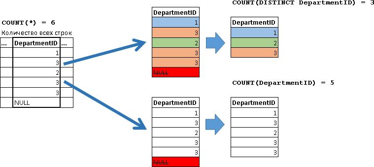 Учебник по языку SQL (DDL, DML) на примере диалекта MS SQL Server. Часть третья - 7