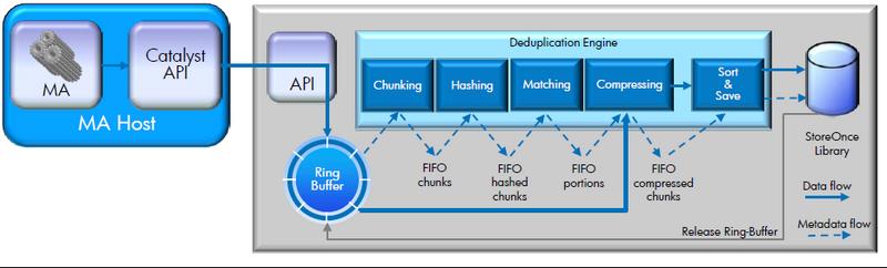 HP BURA (HP BackUp, Recovery and Archiving) — предложение HP для организации системы резервного копирования и архивирования данных - 2