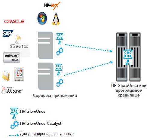 HP BURA (HP BackUp, Recovery and Archiving) — предложение HP для организации системы резервного копирования и архивирования данных - 3