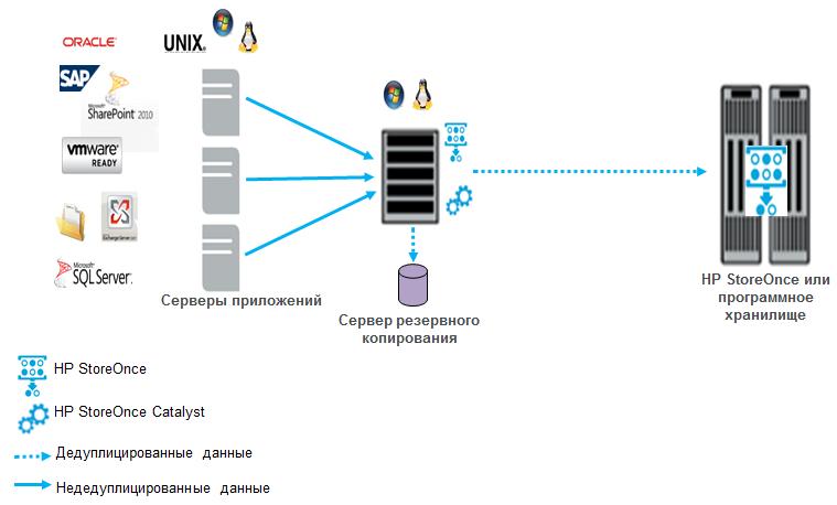 HP BURA (HP BackUp, Recovery and Archiving) — предложение HP для организации системы резервного копирования и архивирования данных - 4