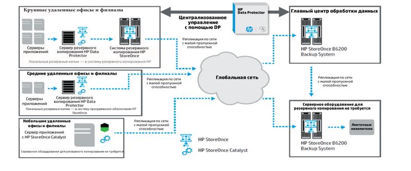 HP BURA (HP BackUp, Recovery and Archiving) — предложение HP для организации системы резервного копирования и архивирования данных - 5
