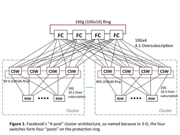 Что нам стоит открытый дата-центр построить? Некоторые подробности о структуре ДЦ Facebook в Алтуне - 2