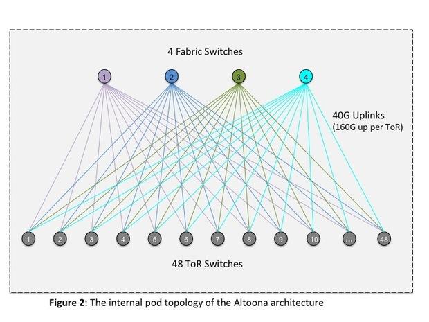 Что нам стоит открытый дата-центр построить? Некоторые подробности о структуре ДЦ Facebook в Алтуне - 3