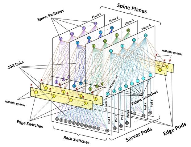 Что нам стоит открытый дата-центр построить? Некоторые подробности о структуре ДЦ Facebook в Алтуне - 5