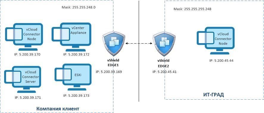 Топология сети, используемая в сценарии конфигурации vCloud Connector