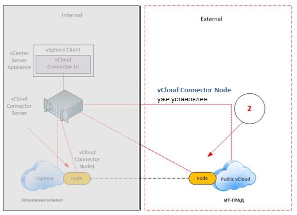 vCloud Connector Node в облаке «ИТ-ГРАД»