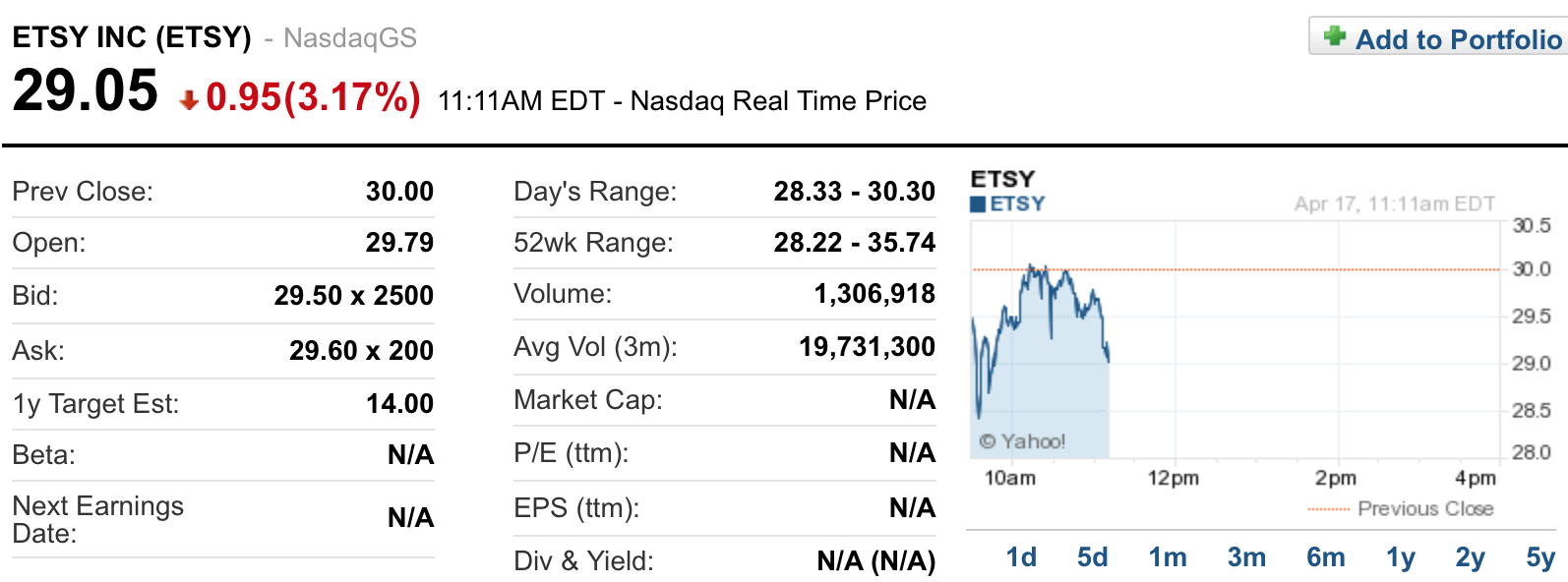 Капитализация Etsy выросла на $1,5 млрд в день IPO - 1