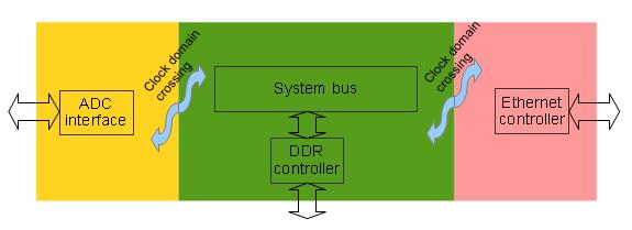 Метастабильность триггера и межтактовая синхронизация - 7