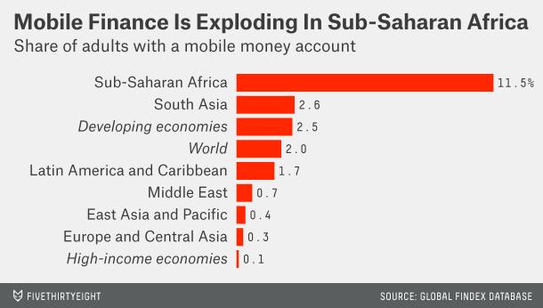 Мобильные кошельки популярнее всего… на юге Сахары - 2