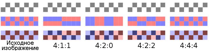 Тест для проверки цветового разрешения монитора или телевизора при подключении к компьютеру по цифровому видеоинтерфейсу - 2