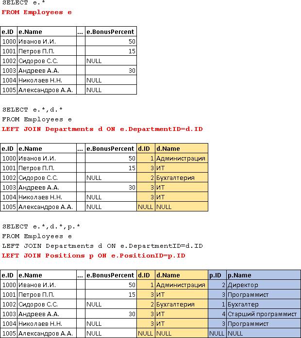 Учебник по языку SQL (DDL, DML) на примере диалекта MS SQL Server. Часть четвертая - 10