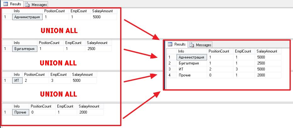Учебник по языку SQL (DDL, DML) на примере диалекта MS SQL Server. Часть четвертая - 12