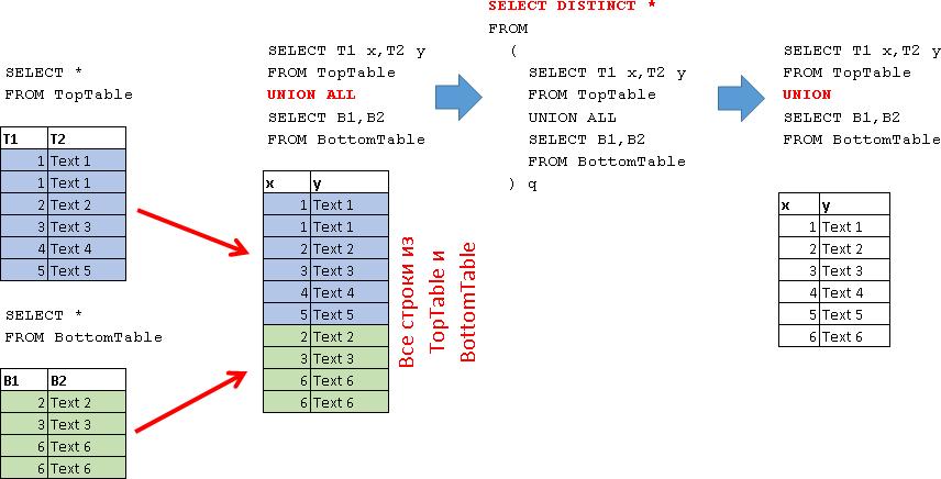 Учебник по языку SQL (DDL, DML) на примере диалекта MS SQL Server. Часть четвертая - 14