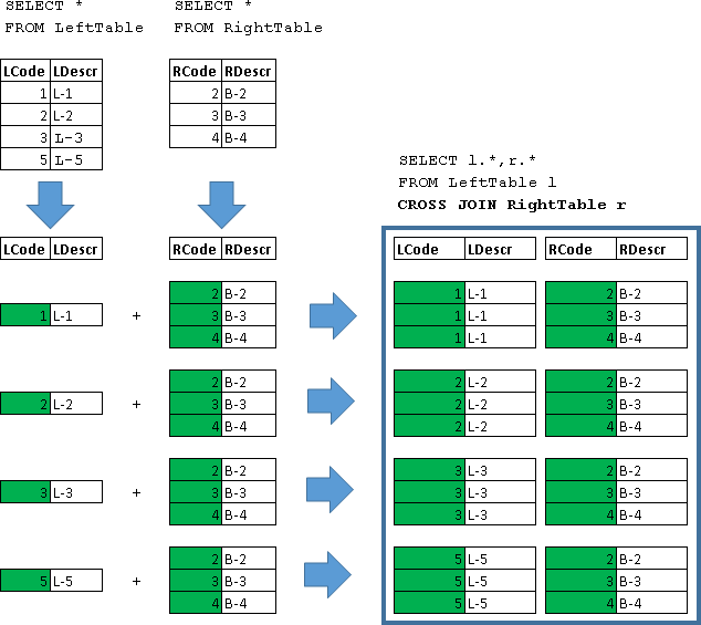 Учебник по языку SQL (DDL, DML) на примере диалекта MS SQL Server. Часть четвертая - 6