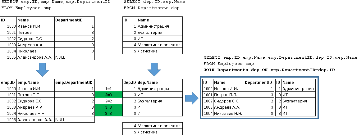 Учебник по языку SQL (DDL, DML) на примере диалекта MS SQL Server. Часть четвертая - 7