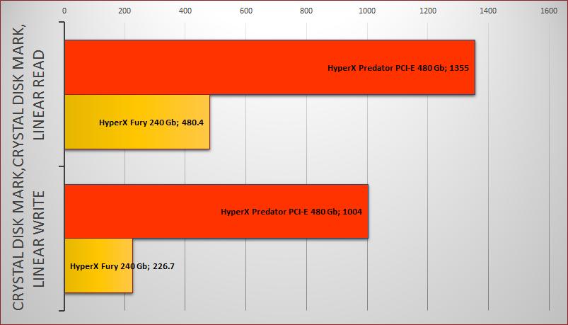 Обзор твердотельного накопителя HyperX Predator PCI-E - 11