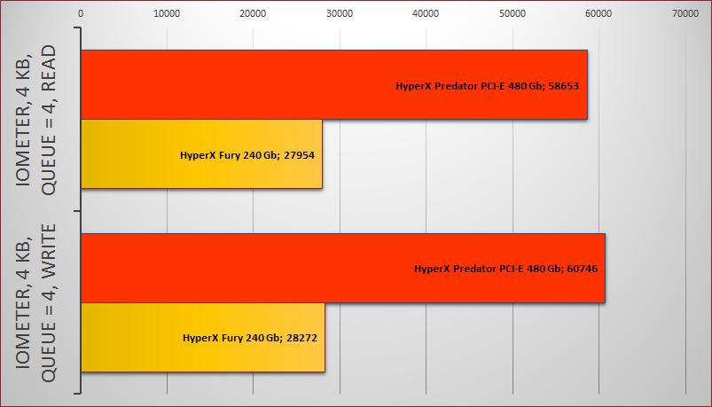 Обзор твердотельного накопителя HyperX Predator PCI-E - 12