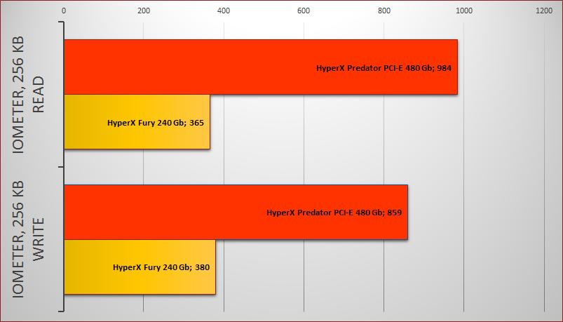 Обзор твердотельного накопителя HyperX Predator PCI-E - 13