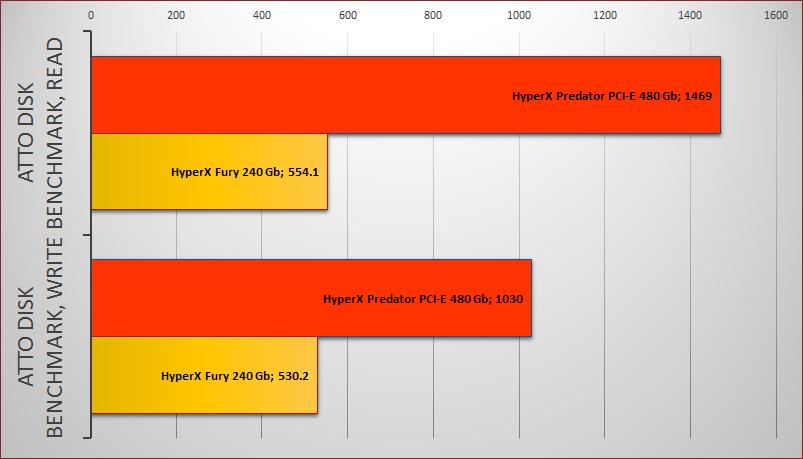 Обзор твердотельного накопителя HyperX Predator PCI-E - 9