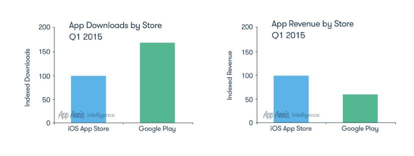 Первые успехи Apple Watch, отчеты App Annie и Tapjoy, Европа против Google — и другие новости недели для мобильного разработчика - 2