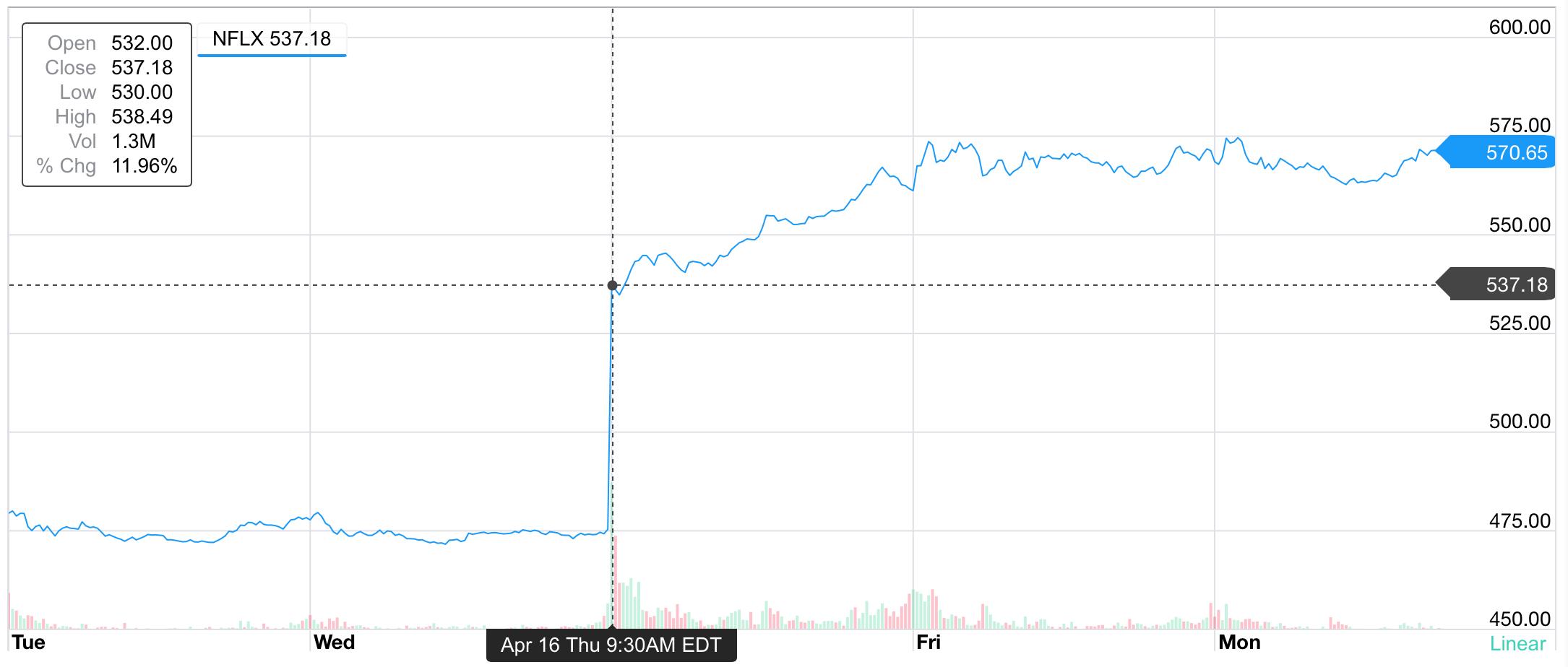 CEO Netflix: сильный доллар навредил финансовым результатам компании - 1