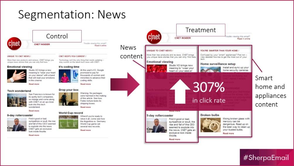 E-mail Summit 2015: Ключевые выводы и стратегии от экспертов и практикующих маркетологов - 3