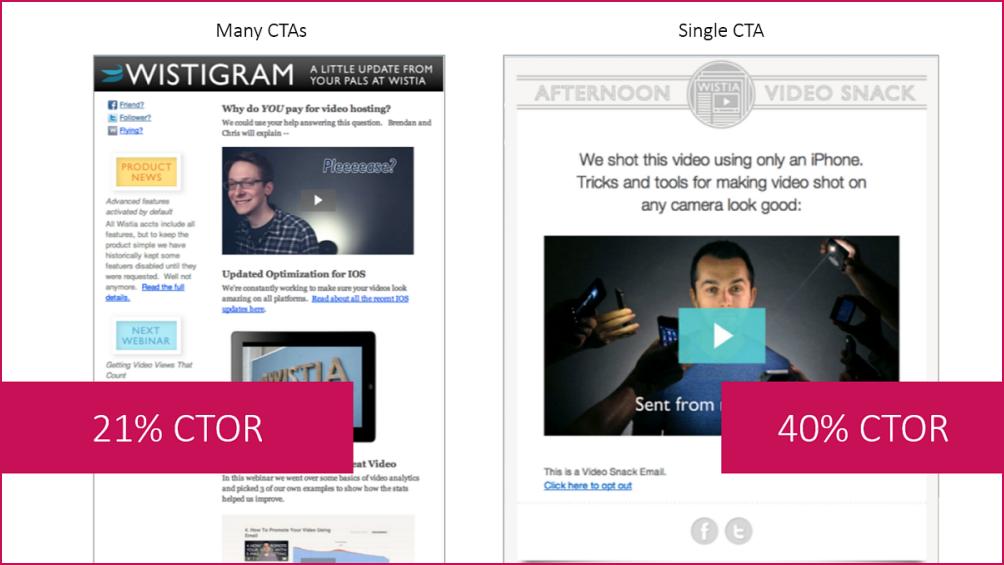 E-mail Summit 2015: Ключевые выводы и стратегии от экспертов и практикующих маркетологов - 8