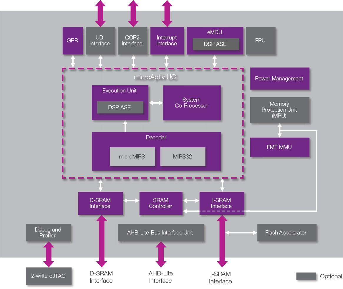 Исходники промышленных процессоров станут доступными для университетов - 1