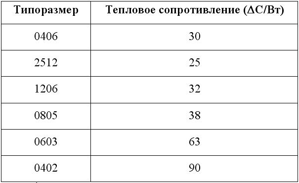 Компоненты для измерения тока - 2