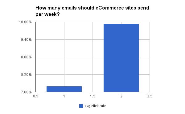 О чем говорят 100 млн писем: Полная инструкция по работе с email-рассылками - 13