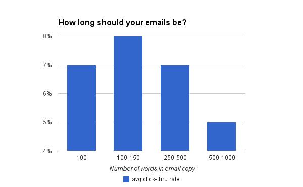 О чем говорят 100 млн писем: Полная инструкция по работе с email-рассылками - 16