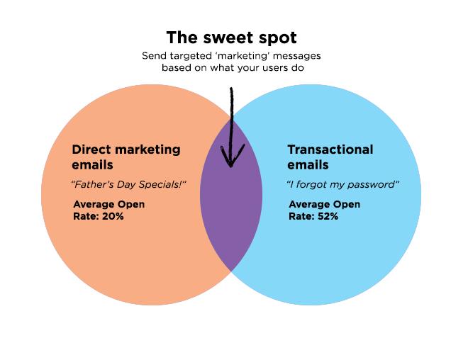 О чем говорят 100 млн писем: Полная инструкция по работе с email-рассылками - 2