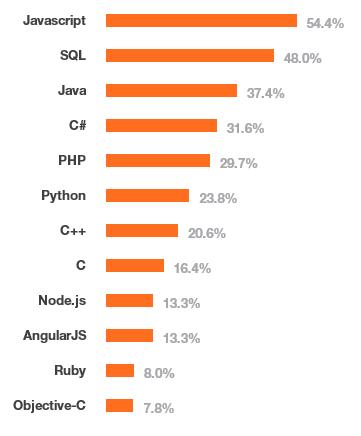 Опрос от StackOverflow определил самые доходные и самые популярные IT-технологии - 2