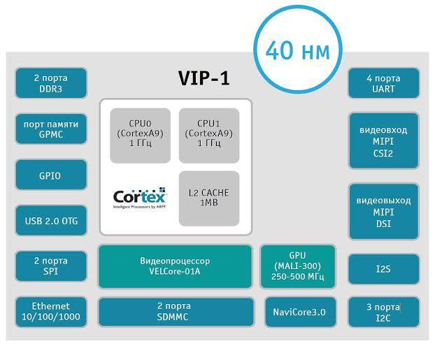Российская компания ЭЛВИС-НеоТек представила 40 нм процессор VIP-1 - 2