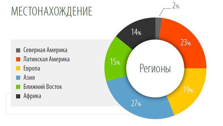 Средние ставки фрилансеров — итоги исследования Payoneer - 3