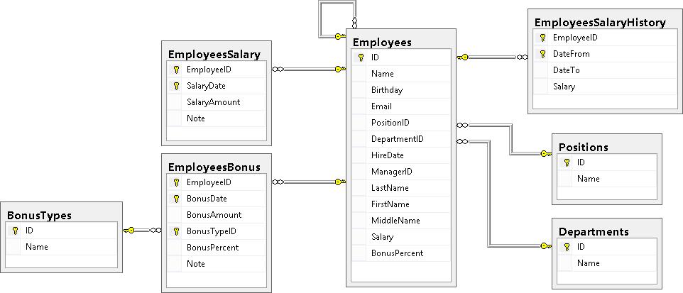 Учебник по языку SQL (DDL, DML) на примере диалекта MS SQL Server. Часть пятая - 1