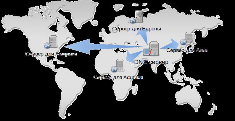 Умпа-лумпы Интернет или как программировать DNS - 2