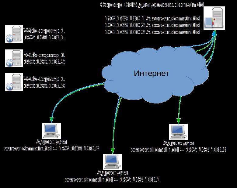 Умпа-лумпы Интернет или как программировать DNS - 3