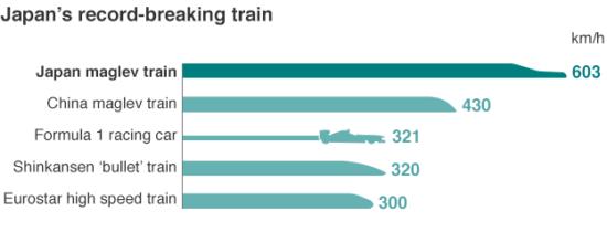 Японский маглев установил очередной скоростной рекорд в 603 км ч - 2