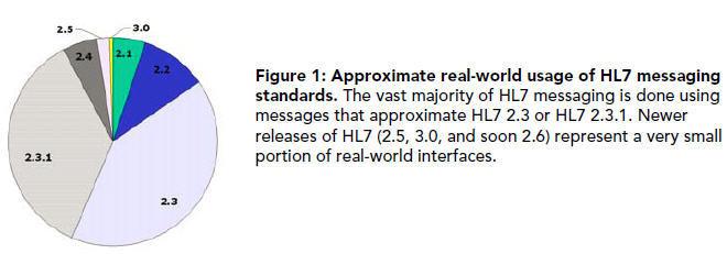 Что такое HL7? (Часть 1) - 1