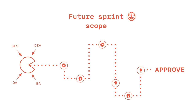 Моделирование спринтов Scrum. Решаем проблемы взаимодействия с клиентом и внутри команды - 2
