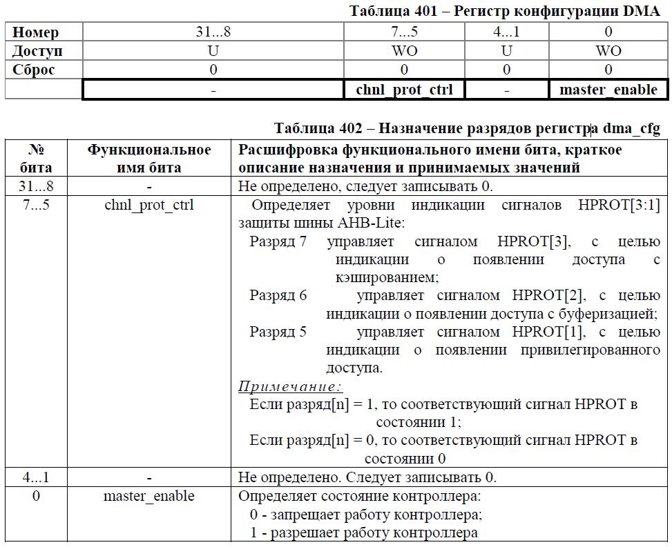 Переходим с STM32 на российский микроконтроллер К1986ВЕ92QI. Практическое применение: Генерируем и воспроизводим звук. Часть вторая: генерируем синусоидальный сигнал. Освоение DMA - 3